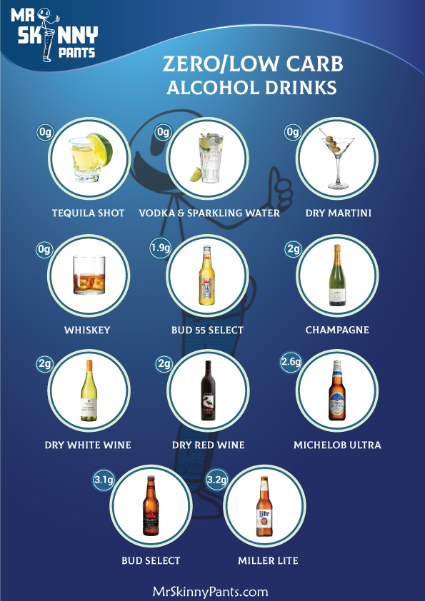 Low Carb Alcohol Zero Carb Alcohol List