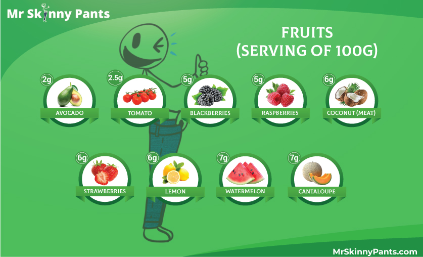 Low Carb Recommended Fruits