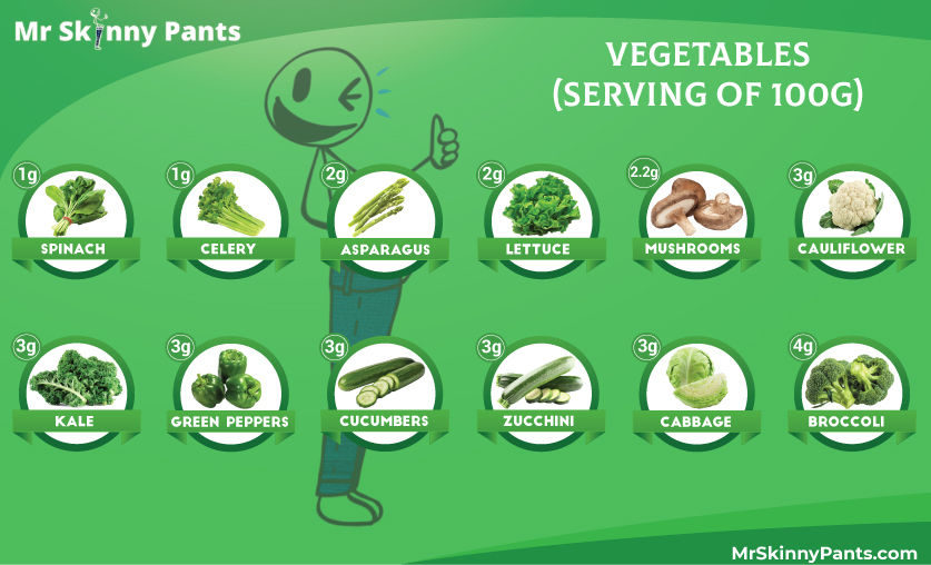 Low Carb Recommended Vegetables