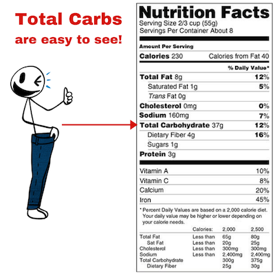 how to find total carbs on a label