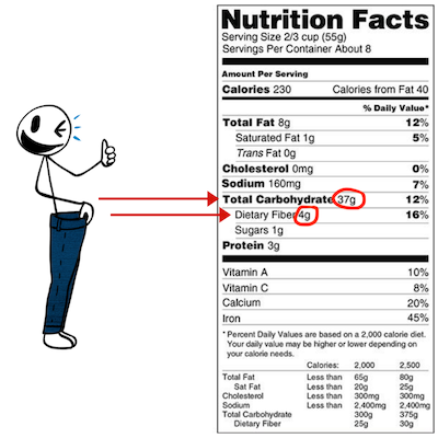 how to calculate net carbs for keto with a label